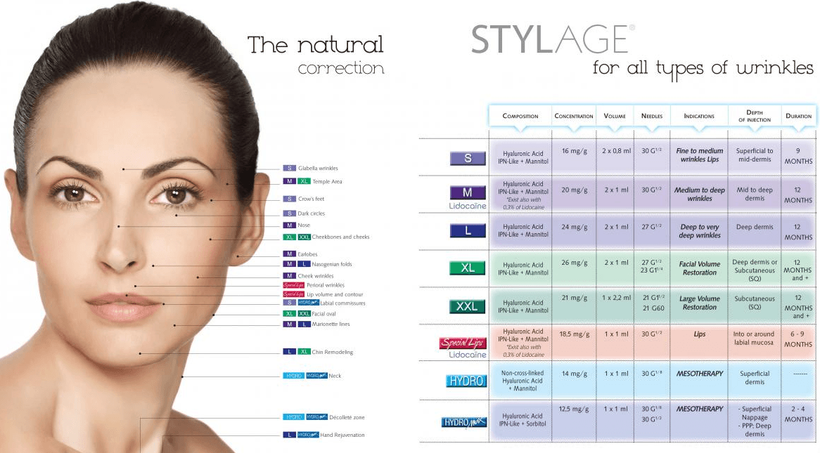 stylage-zones-injections