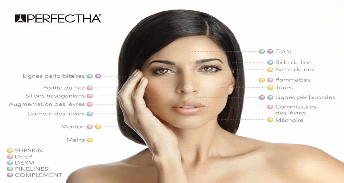 Perfectha-products-according-areas